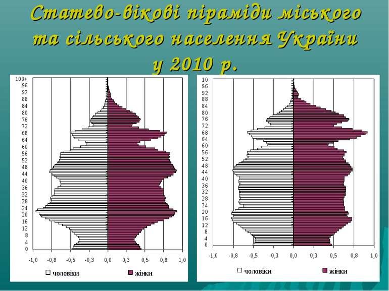 Статево-вікові піраміди міського та сільського населення України у 2010 р.