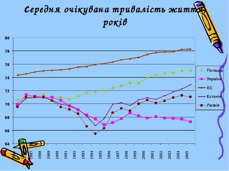 середня очікувана тривалість життя, років