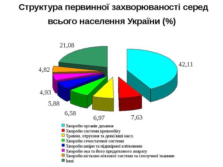 Структура первинної захворюваності серед всього населення України (%)