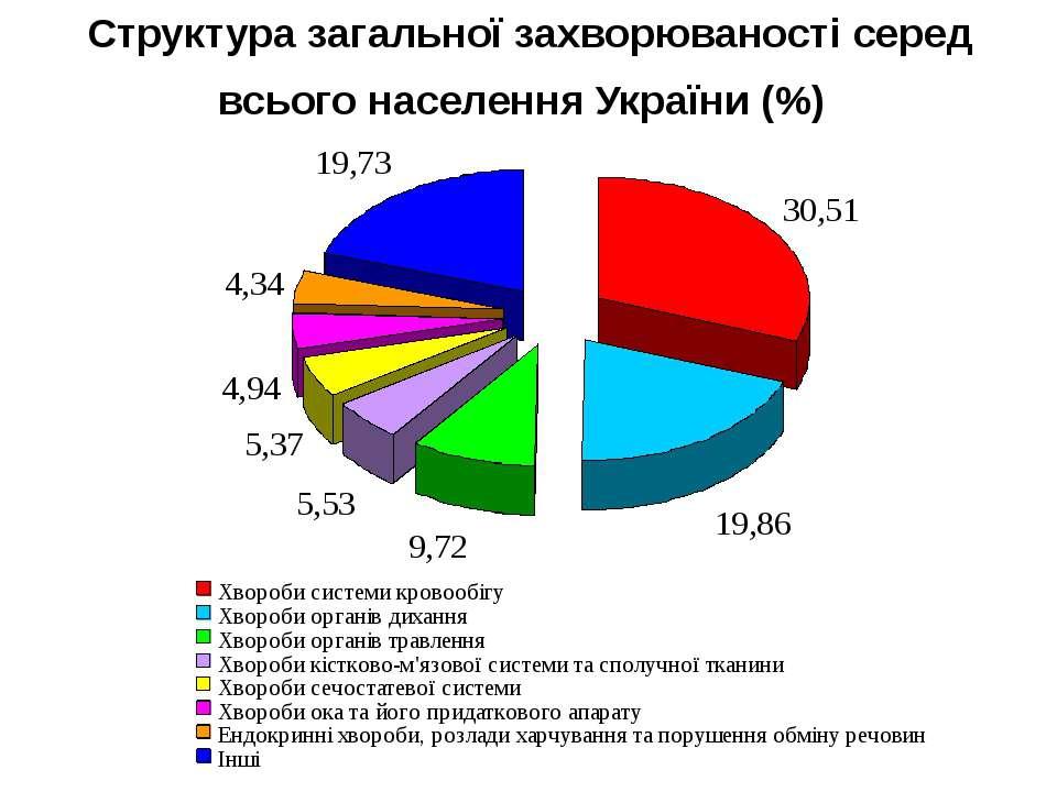 Структура загальної захворюваності серед всього населення України (%)