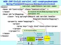 WEB-INF/CalcS-servlet.xml – конфігураційний файл Spring Framework (задається ...