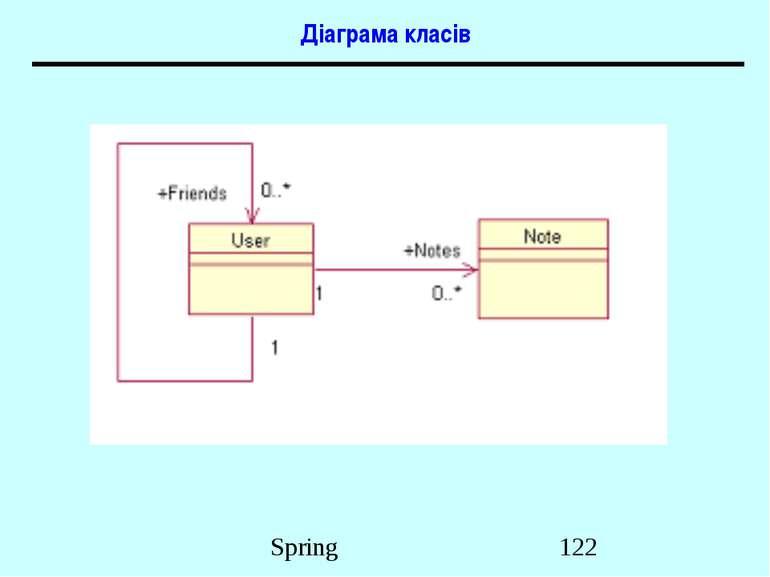 Діаграма класів Spring