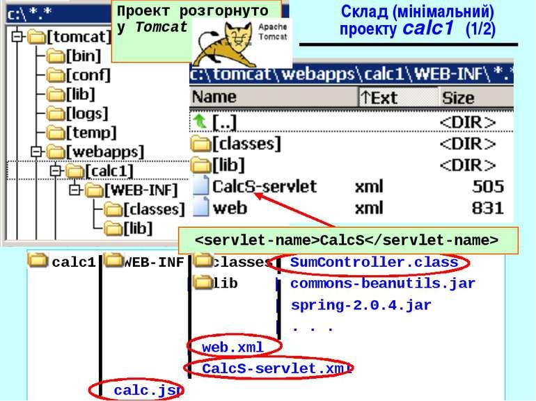 Склад (мінімальний) проекту calc1 (1/2) calc1| WEB-INF| classes| SumControlle...