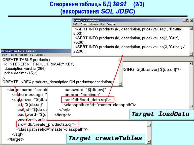 Створення таблиць БД test (2/3) (використання SQL JDBC) Target createTables T...
