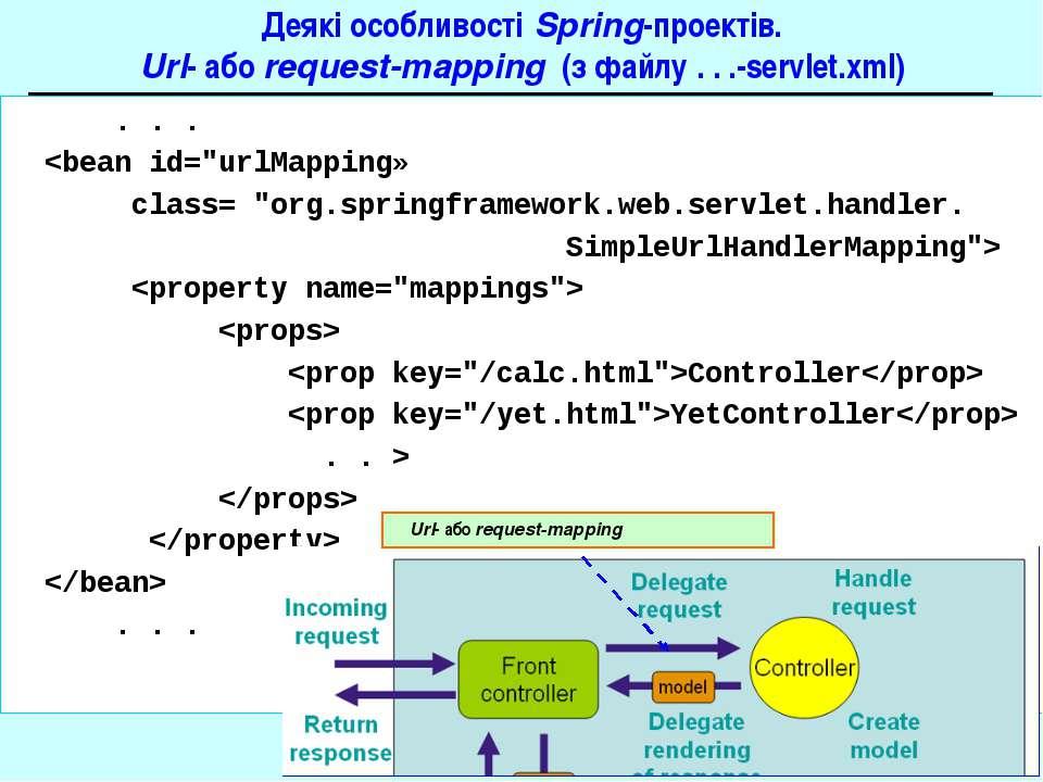 Деякі особливості Spring-проектів. Url- або request-mapping (з файлу . . .-se...
