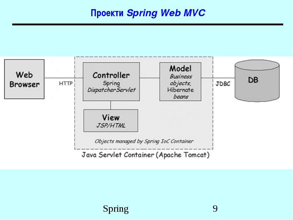 Проекти Spring Web MVC Spring