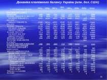 Динаміка платіжного балансу України (млн. дол. США) * Статті платіжного балан...