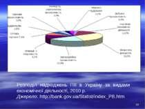 Розподіл надходжень ПІІ в Україну за видами економічної діяльності, 2010 р. Д...