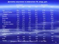 Динаміка залучених та вивезених ПІІ, млрд. дол. Джерело: World Investment Rep...