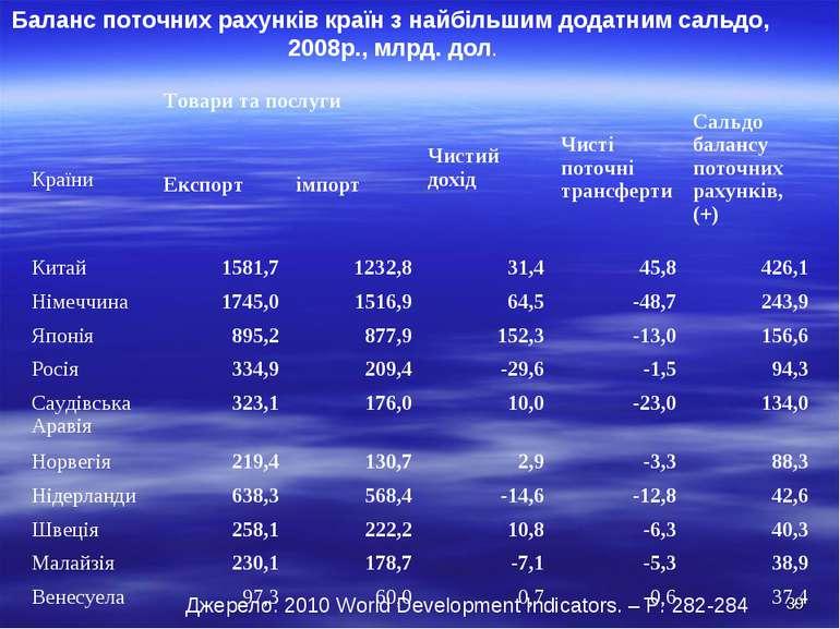 Баланс поточних рахунків країн з найбільшим додатним сальдо, 2008р., млрд. до...