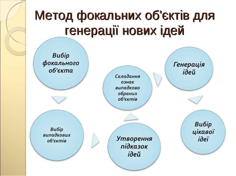 Метод фокальних об'єктів для генерації нових ідей