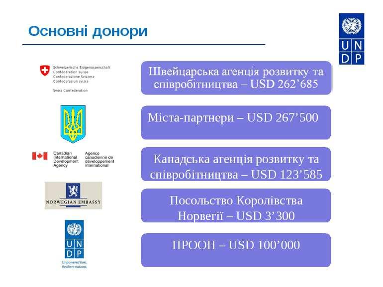 Основні донори Посольство Королівства Норвегії – USD 3'300 ПРООН – USD 100'000