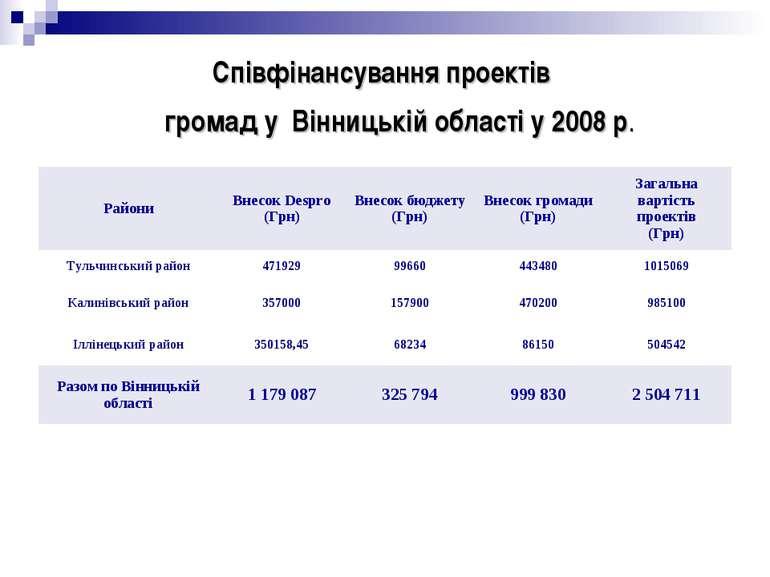 Співфінансування проектів громад у Вінницькій області у 2008 р.