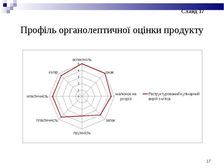 Профіль органолептичної оцінки продукту * Слайд 17