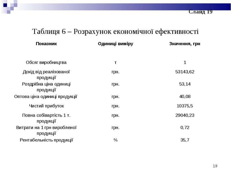 Таблиця 6 – Розрахунок економічної ефективності * Слайд 19 Показник Одиниці в...