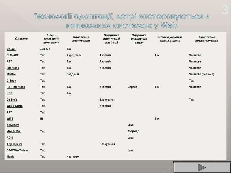 3 Система Гіпер-текстовий компонент Адаптивне планування Підтримка адаптивної...