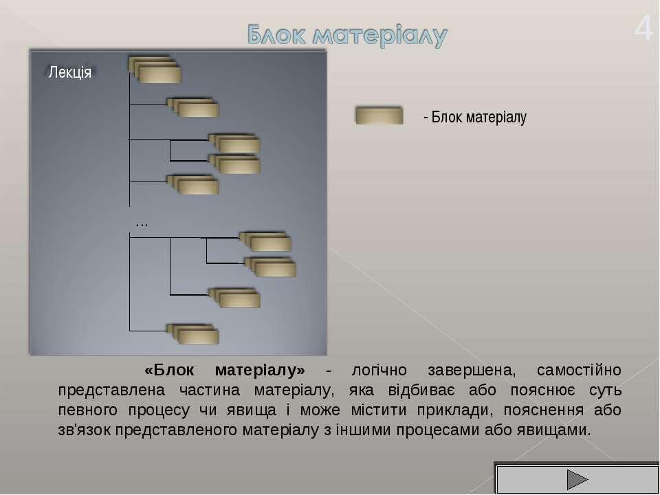 «Блок матеріалу» - логічно завершена, самостійно представлена частина матеріа...