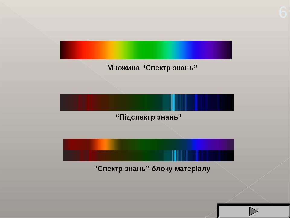 "Множина ""Спектр знань"" ""Підспектр знань"" ""Спектр знань"" блоку матеріалу 6"