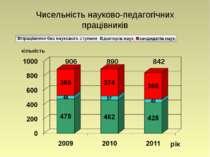 Чисельність науково-педагогічних працівників кількість рік 906 890 842