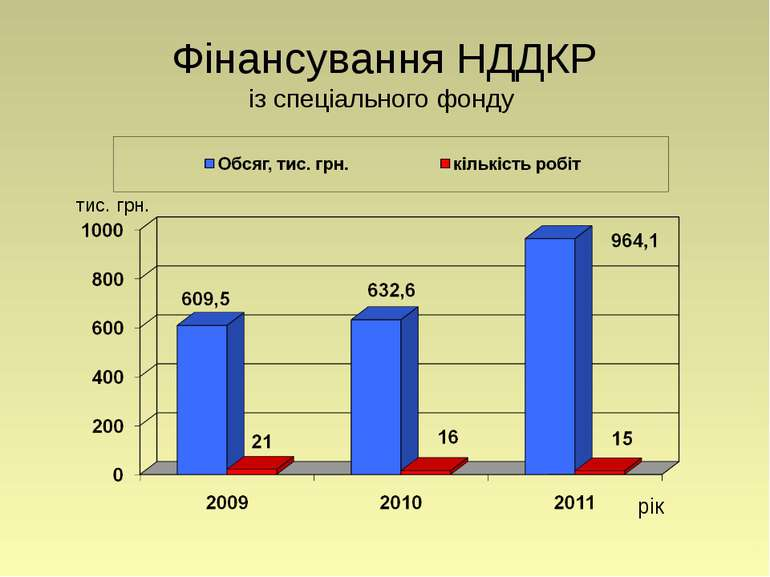 Фінансування НДДКР із спеціального фонду рік тис. грн.