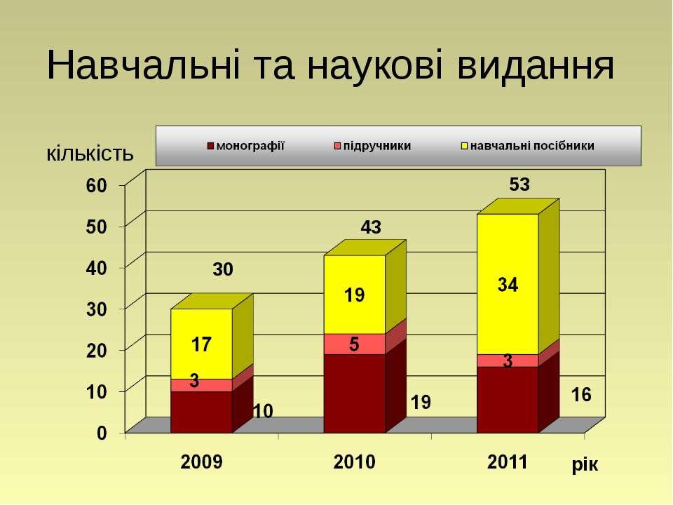 Навчальні та наукові видання рік кількість 53 43 30