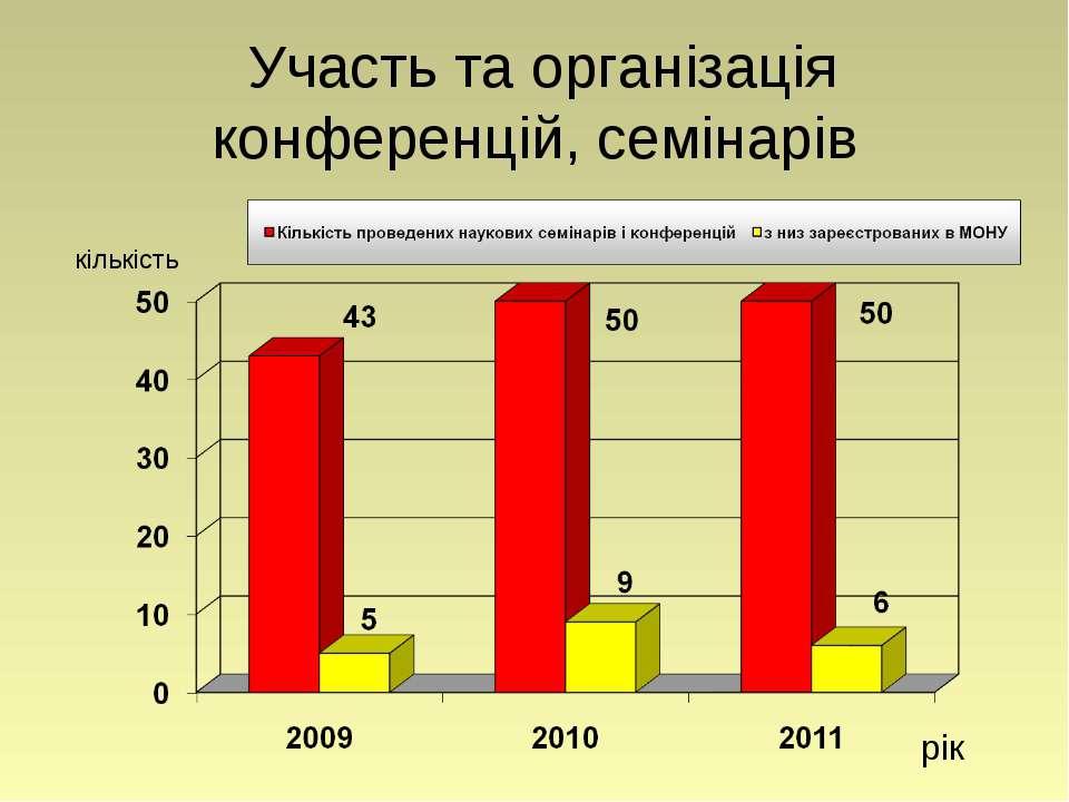 Участь та організація конференцій, семінарів рік кількість