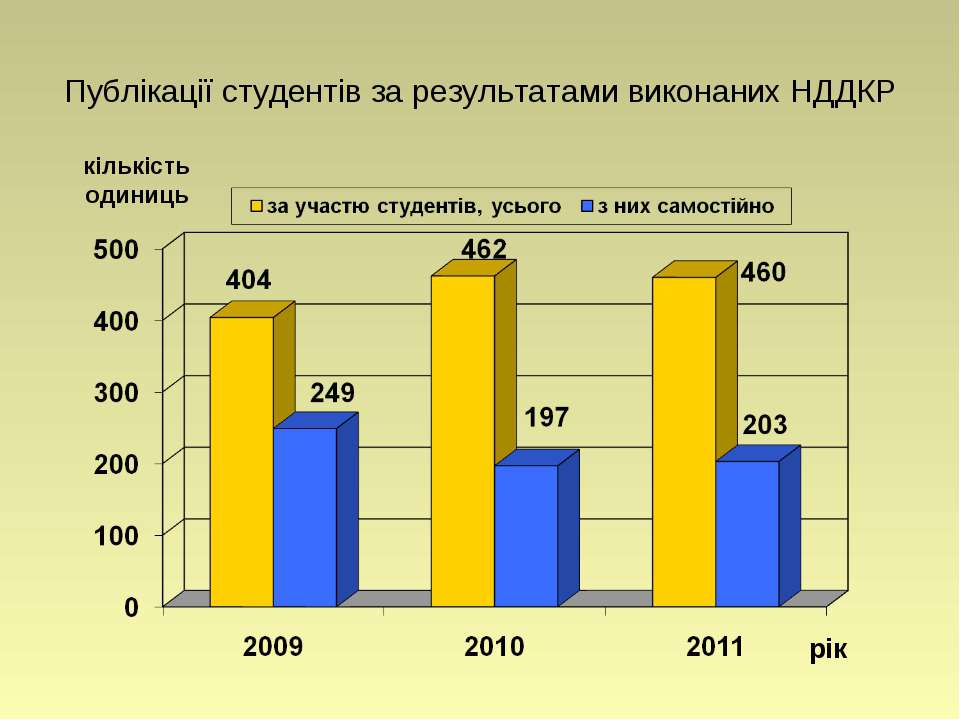 Публікації студентів за результатами виконаних НДДКР рік кількість одиниць