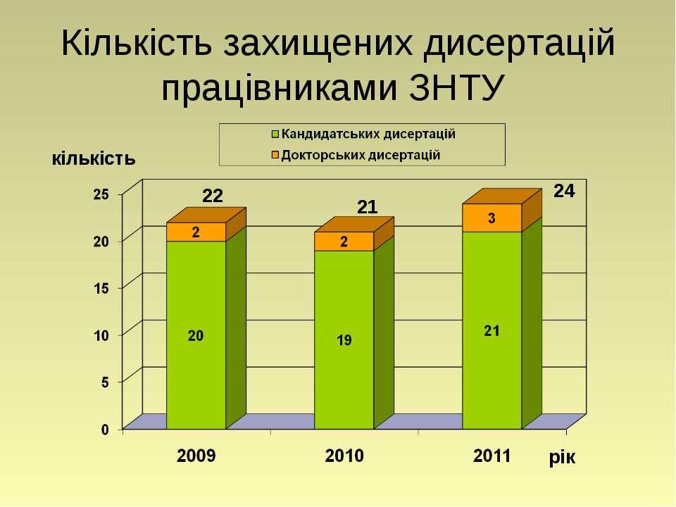 Кількість захищених дисертацій працівниками ЗНТУ рік кількість 22 24 21