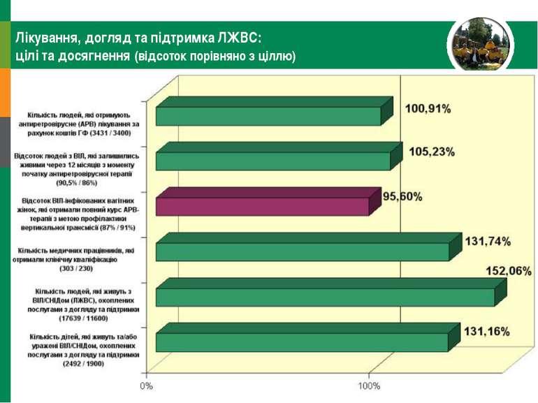 Лікування, догляд та підтримка ЛЖВС: цілі та досягнення (відсоток порівняно з...