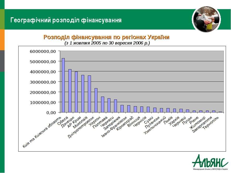 Географічний розподіл фінансування Розподіл фінансування по регіонах України ...