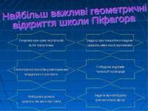 Теорема про суму внутрішніх кутів трикутника Задача про покриття площини прав...