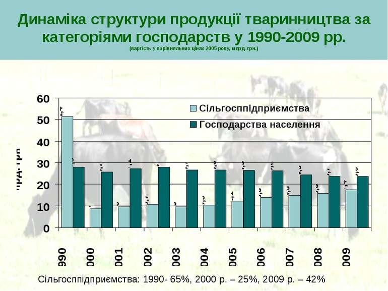 Динаміка структури продукції тваринництва за категоріями господарств у 1990-2...