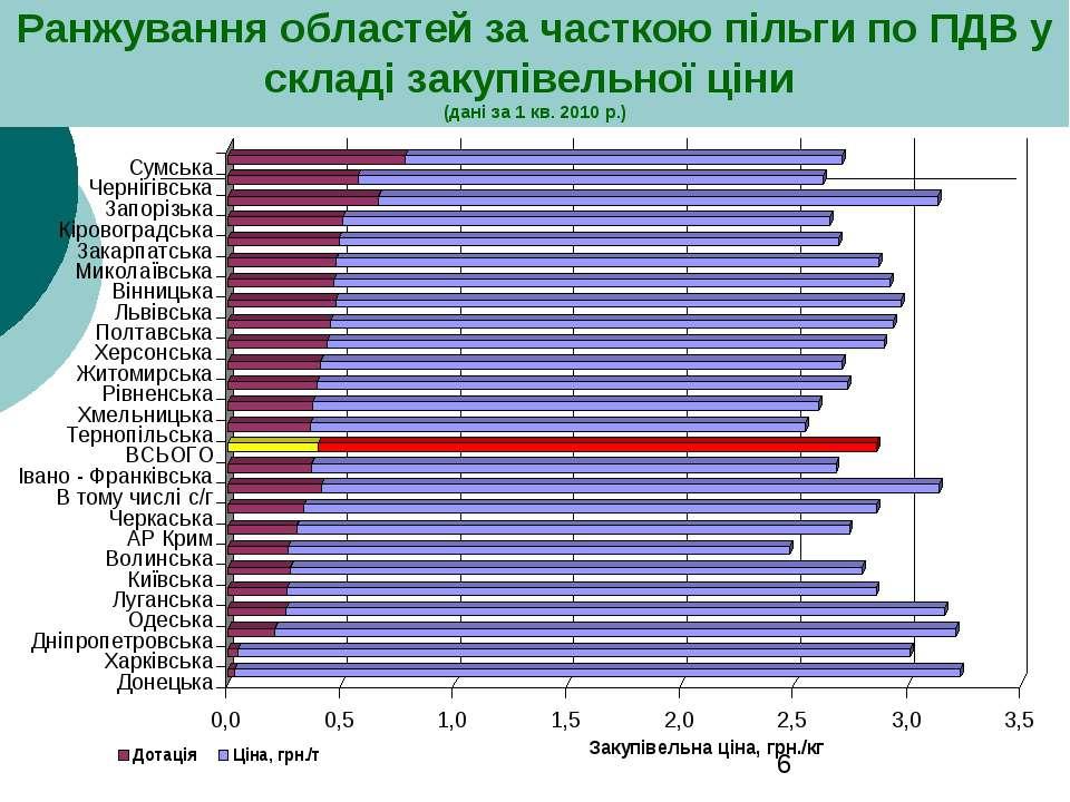 Ранжування областей за часткою пільги по ПДВ у складі закупівельної ціни (дан...