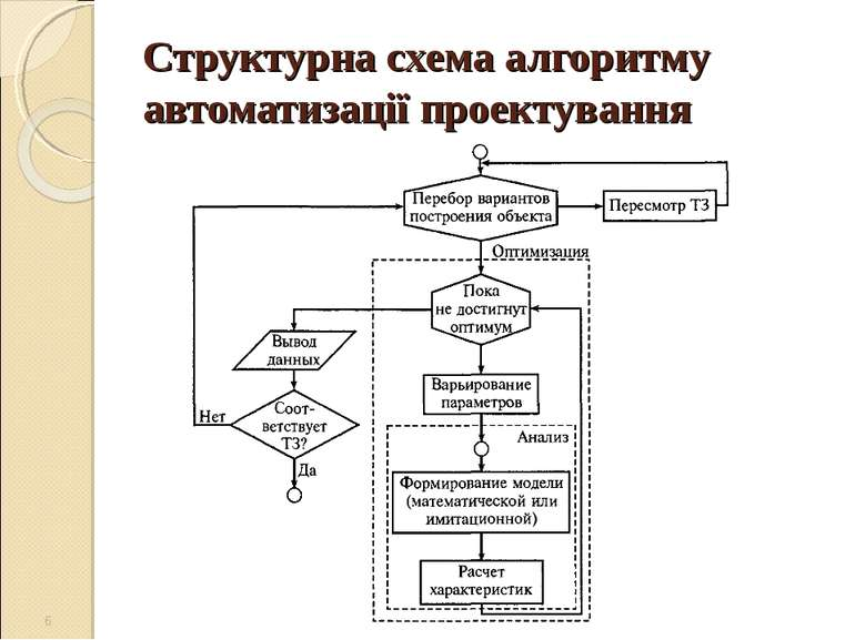 Структурна схема алгоритму автоматизації проектування *