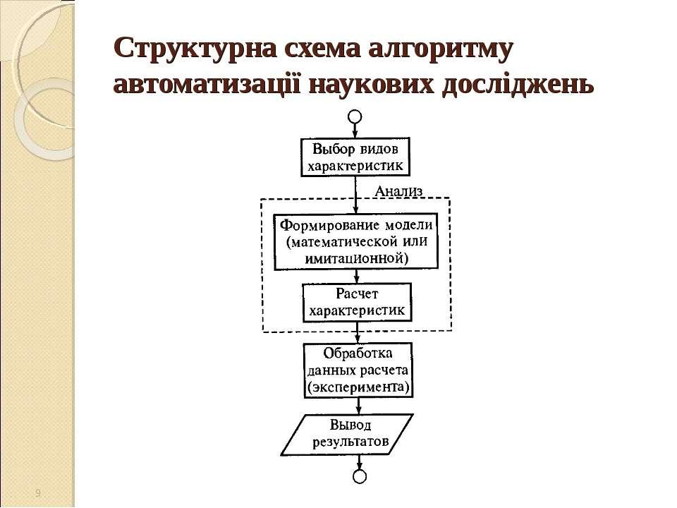 Структурна схема алгоритму автоматизації наукових досліджень *