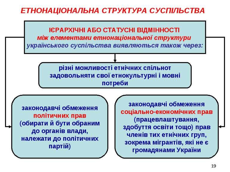 ЕТНОНАЦІОНАЛЬНА СТРУКТУРА СУСПІЛЬСТВА законодавчі обмеження соціально-економі...