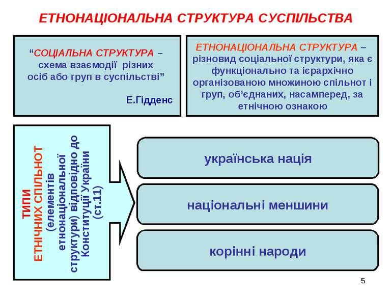 ЕТНОНАЦІОНАЛЬНА СТРУКТУРА СУСПІЛЬСТВА ТИПИ ЕТНІЧНИХ СПІЛЬНОТ (елементів етнон...