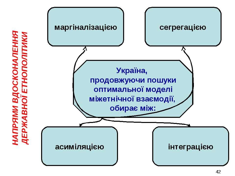 НАПРЯМИ ВДОСКОНАЛЕННЯ ДЕРЖАВНОЇ ЕТНОПОЛІТИКИ асиміляцією інтеграцією Україна,...