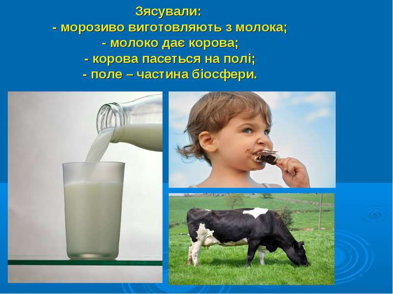 Зясували: - морозиво виготовляють з молока; - молоко дає корова; - корова пас...