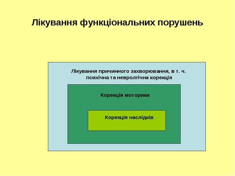 Лікування функціональних порушень Лікування причинного захворювання, в т. ч. ...