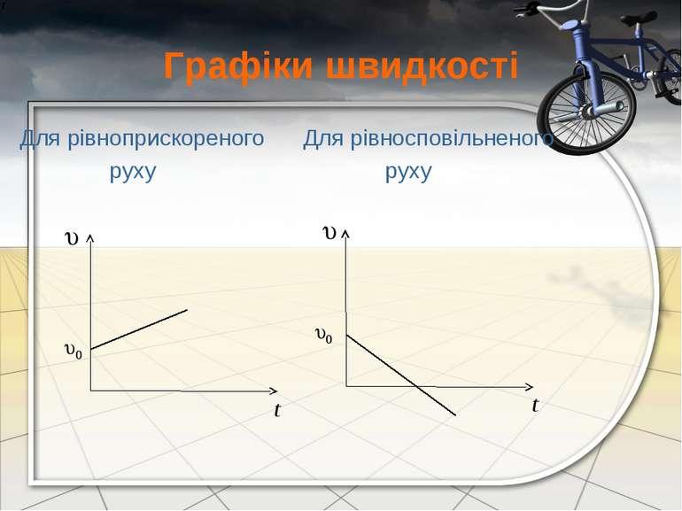 Графіки швидкості Для рівноприскореного Для рівносповільненого руху руху