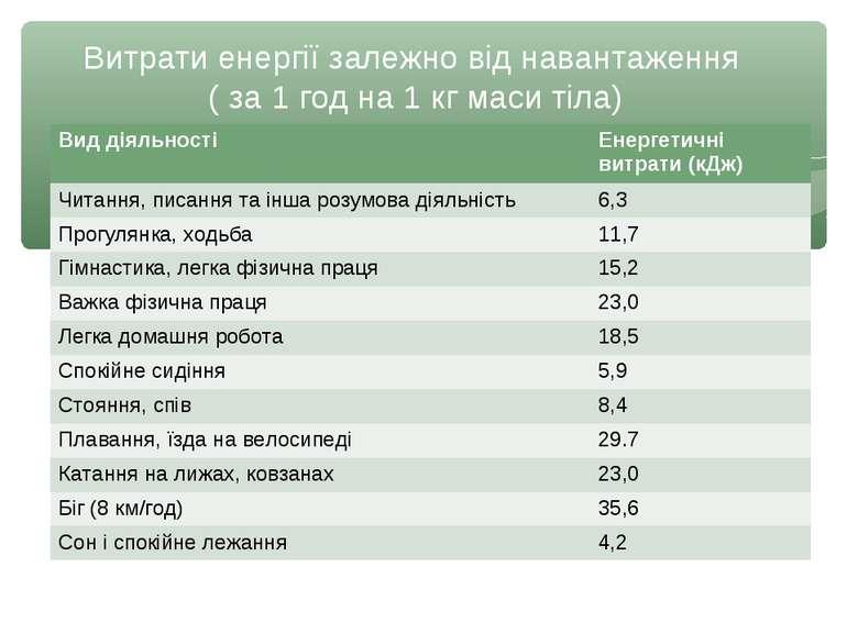 Витрати енергії залежно від навантаження ( за 1 год на 1 кг маси тіла) Вид ді...