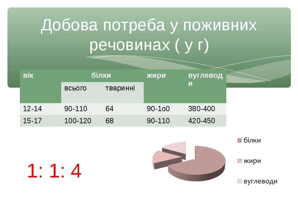 Добова потреба у поживних речовинах ( у г) 1: 1: 4 вік білки жири вуглеводи в...