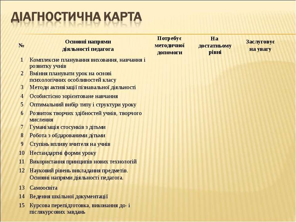 № Основні напрями діяльності педагога Потребує методичної допомоги На достатн...