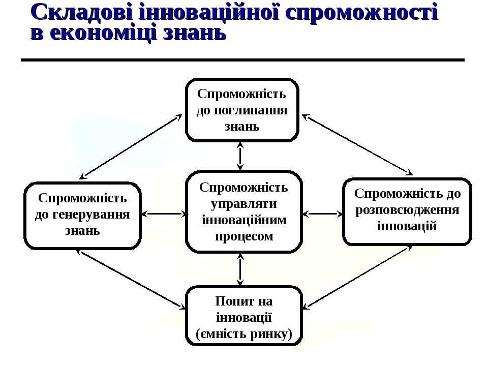 Складові інноваційної спроможності в економіці знань Спроможність до поглинан...