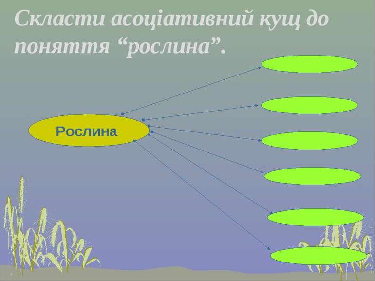 """Скласти асоціативний кущ до поняття """"рослина"""". Рослина Листки Плоди Квітка Ст..."""