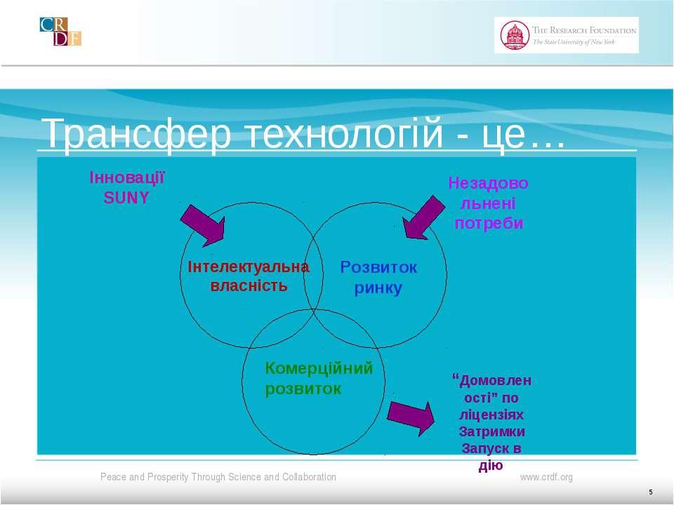 Трансфер технологій - це… Інтелектуальна власність Розвиток ринку Комерційний...