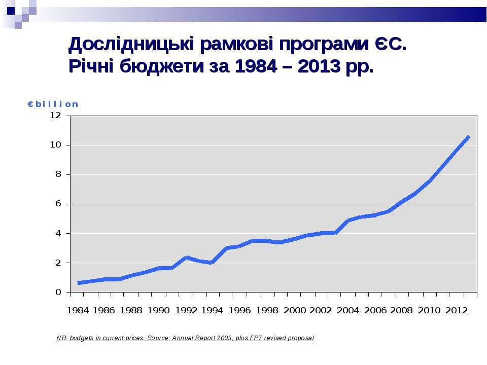 Дослідницькі рамкові програми ЄС. Річні бюджети за 1984 – 2013 рр. NB: budget...