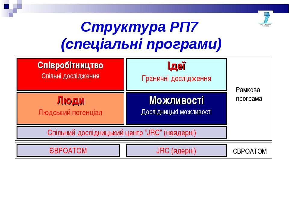 Структура РП7 (спеціальні програми) Співробітництво Спільні дослідження Ідеї ...