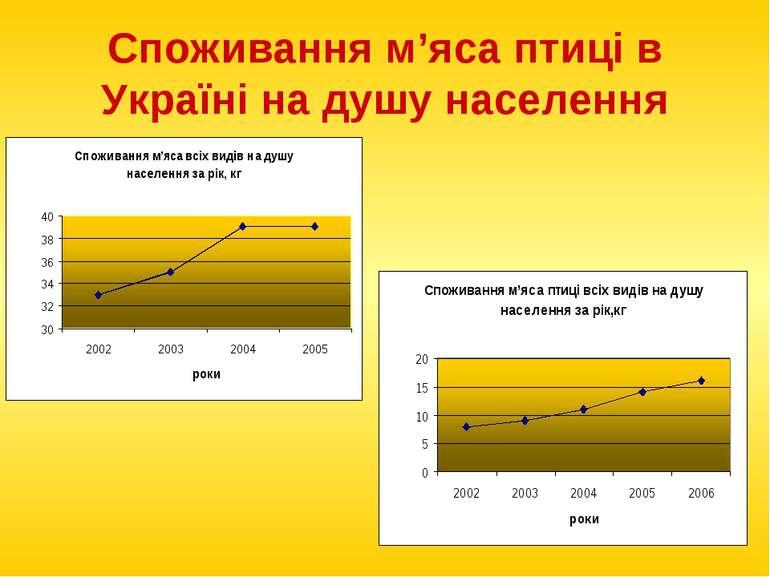 Споживання м'яса птиці в Україні на душу населення